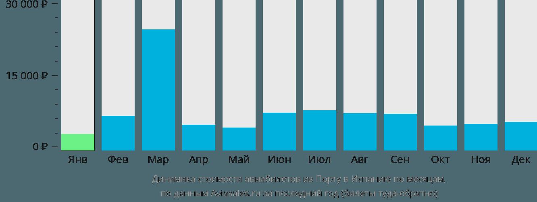 Динамика стоимости авиабилетов из Порту в Испанию по месяцам