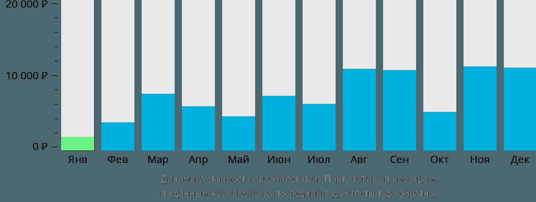 Динамика стоимости авиабилетов из Порту в Фару по месяцам