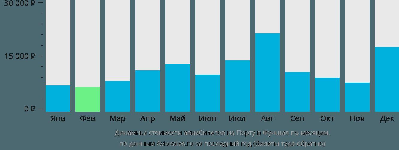 Динамика стоимости авиабилетов из Порту в Фуншал по месяцам