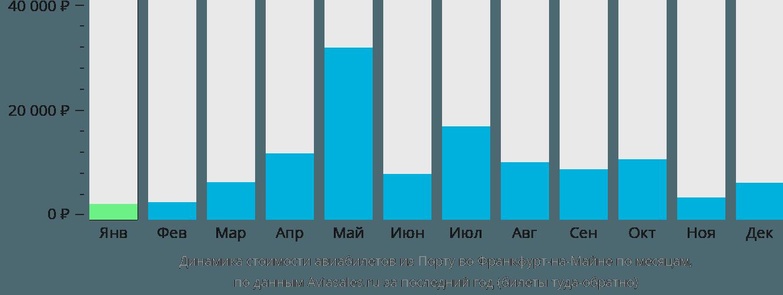 Динамика стоимости авиабилетов из Порту во Франкфурт-на-Майне по месяцам