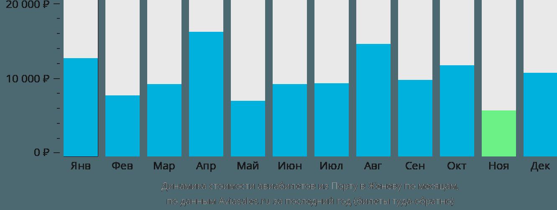 Динамика стоимости авиабилетов из Порту в Женеву по месяцам