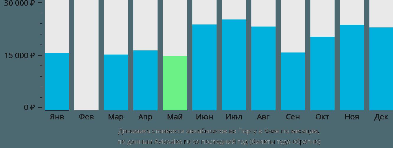 Динамика стоимости авиабилетов из Порту в Киев по месяцам