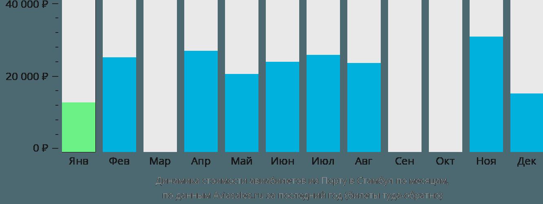 Динамика стоимости авиабилетов из Порту в Стамбул по месяцам
