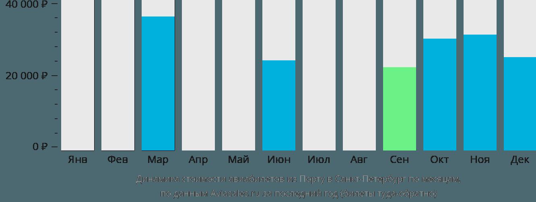 Динамика стоимости авиабилетов из Порту в Санкт-Петербург по месяцам