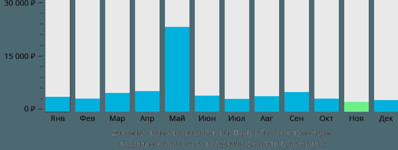 Динамика стоимости авиабилетов из Порту в Лиссабон по месяцам