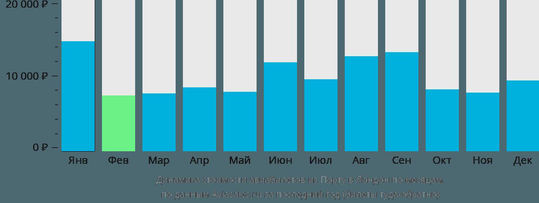 Динамика стоимости авиабилетов из Порту в Лондон по месяцам