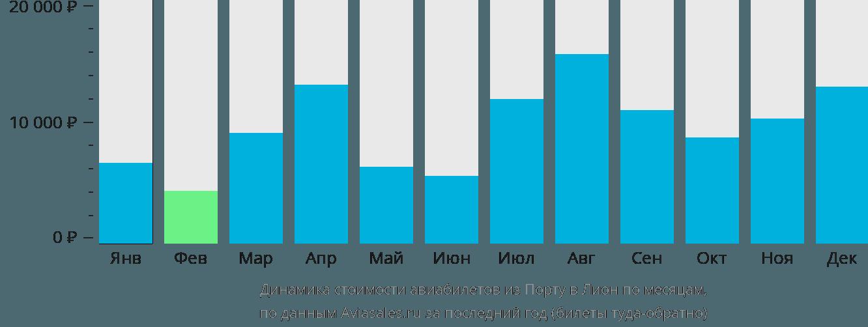 Динамика стоимости авиабилетов из Порту в Лион по месяцам
