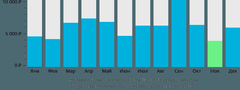 Динамика стоимости авиабилетов из Порту в Мадрид по месяцам
