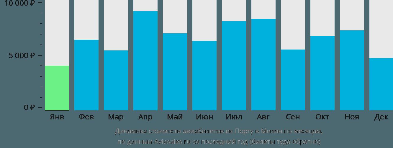 Динамика стоимости авиабилетов из Порту в Милан по месяцам