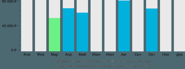 Динамика стоимости авиабилетов из Порту в Мале по месяцам