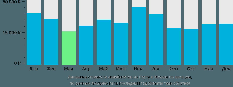Динамика стоимости авиабилетов из Порту в Москву по месяцам
