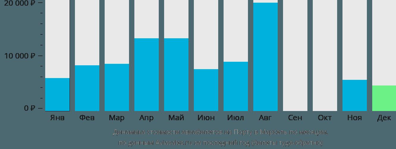 Динамика стоимости авиабилетов из Порту в Марсель по месяцам