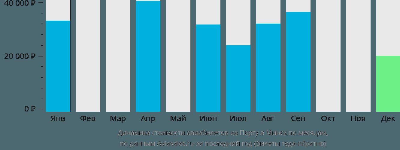 Динамика стоимости авиабилетов из Порту в Минск по месяцам