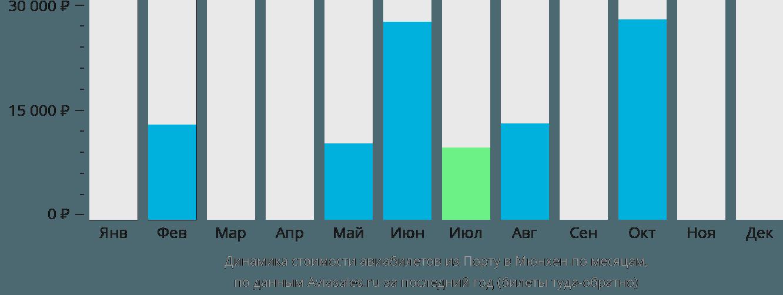 Динамика стоимости авиабилетов из Порту в Мюнхен по месяцам