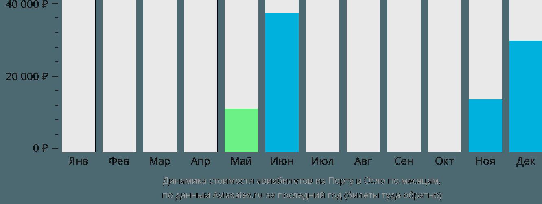 Динамика стоимости авиабилетов из Порту в Осло по месяцам