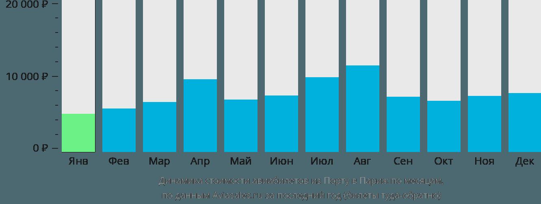 Динамика стоимости авиабилетов из Порту в Париж по месяцам