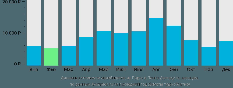 Динамика стоимости авиабилетов из Порту в Понта-Делгаду по месяцам
