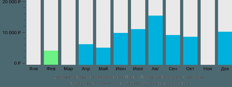Динамика стоимости авиабилетов из Порту в Пальма-де-Майорку по месяцам
