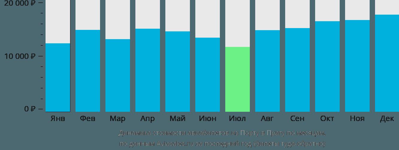 Динамика стоимости авиабилетов из Порту в Прагу по месяцам