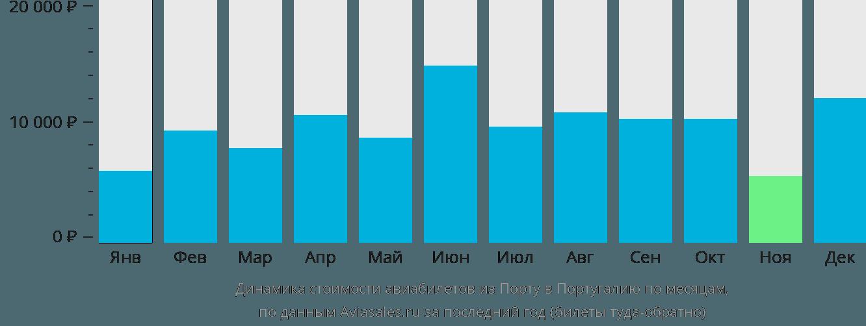 Динамика стоимости авиабилетов из Порту в Португалию по месяцам