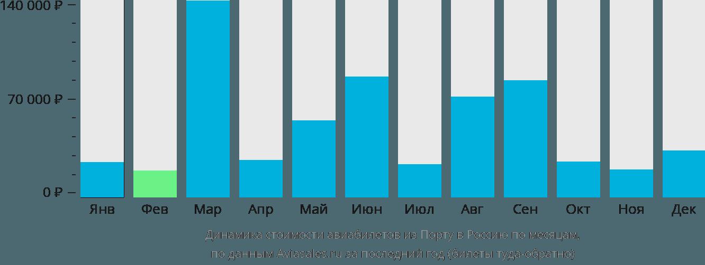 Динамика стоимости авиабилетов из Порту в Россию по месяцам