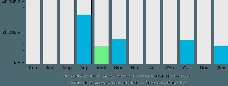 Динамика стоимости авиабилетов из Порту в Стокгольм по месяцам