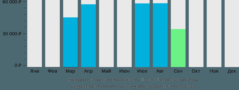Динамика стоимости авиабилетов из Порту в Ташкент по месяцам