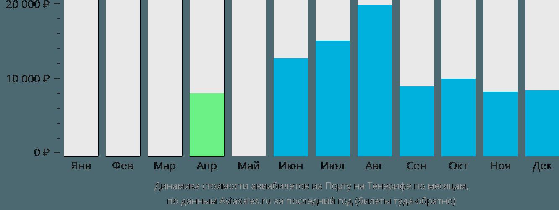 Динамика стоимости авиабилетов из Порту на Тенерифе по месяцам