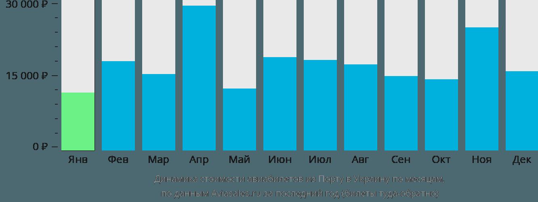 Динамика стоимости авиабилетов из Порту в Украину по месяцам