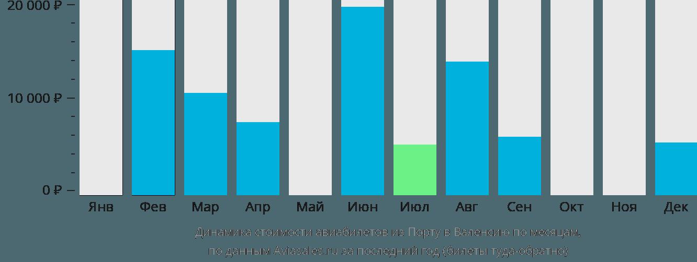 Динамика стоимости авиабилетов из Порту в Валенсию по месяцам