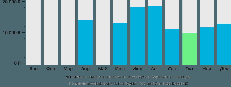 Динамика стоимости авиабилетов из Порту в Варшаву по месяцам