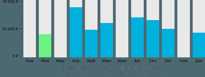 Динамика стоимости авиабилетов из Порту в Торонто по месяцам
