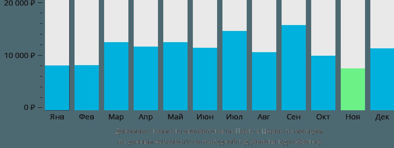Динамика стоимости авиабилетов из Порту в Цюрих по месяцам