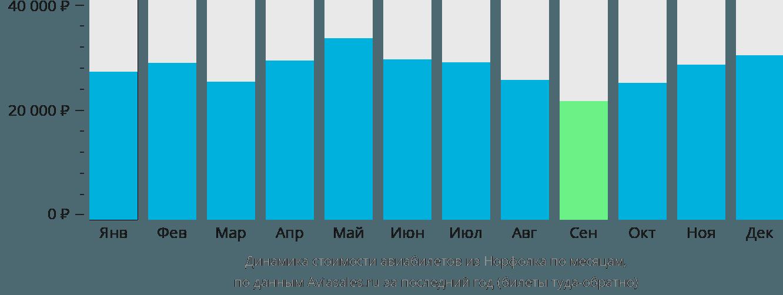 Динамика стоимости авиабилетов из Норфолка по месяцам