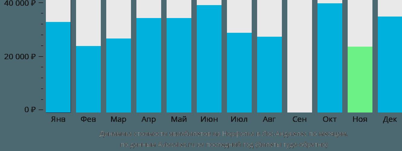Динамика стоимости авиабилетов из Норфолка в Лос-Анджелес по месяцам