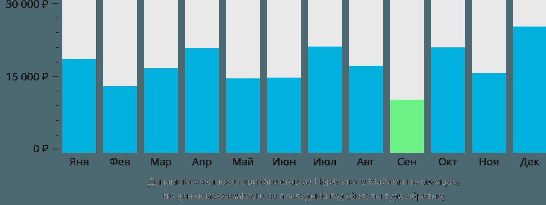 Динамика стоимости авиабилетов из Норфолка в Майами по месяцам