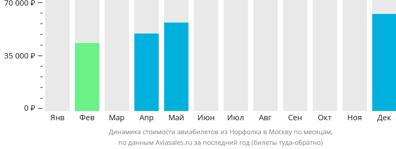 Динамика стоимости авиабилетов из Норфолка в Москву по месяцам