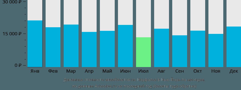 Динамика стоимости авиабилетов из Норфолка в Нью-Йорк по месяцам