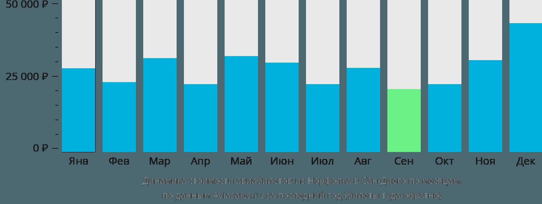 Динамика стоимости авиабилетов из Норфолка в Сан-Диего по месяцам