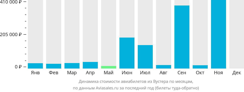Динамика стоимости авиабилетов из Вустера по месяцам