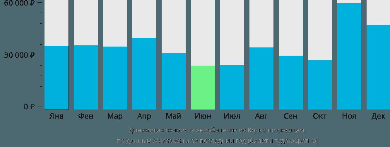 Динамика стоимости авиабилетов из Корка по месяцам