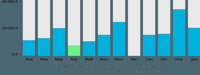 Динамика стоимости авиабилетов из Корка в Лансароте по месяцам