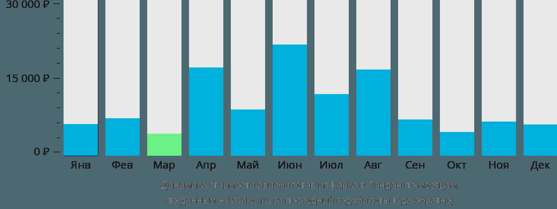 Динамика стоимости авиабилетов из Корка в Лондон по месяцам