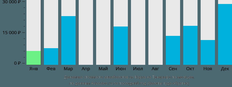 Динамика стоимости авиабилетов из Корка на Тенерифе по месяцам