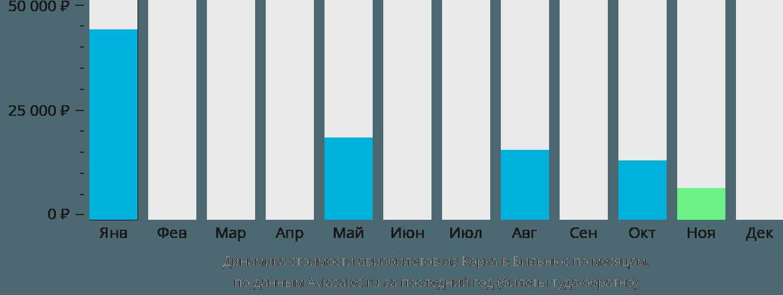 Динамика стоимости авиабилетов из Корка в Вильнюс по месяцам