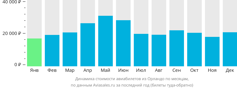Динамика стоимости авиабилетов из Орландо по месяцам