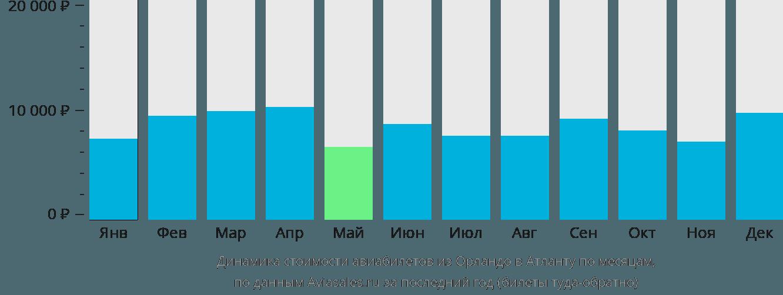 Динамика стоимости авиабилетов из Орландо в Атланту по месяцам