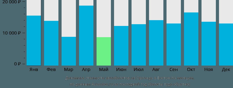 Динамика стоимости авиабилетов из Орландо в Бостон по месяцам