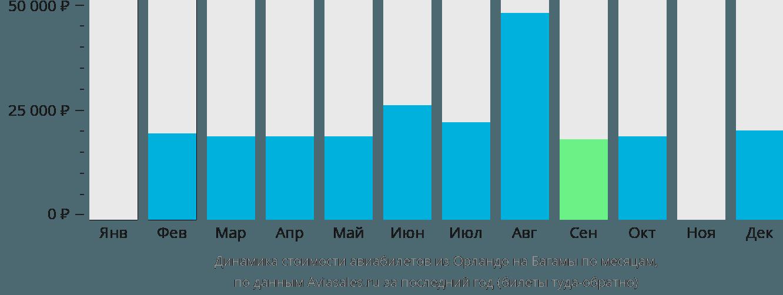 Динамика стоимости авиабилетов из Орландо в Багамские острова по месяцам