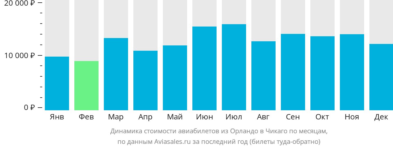 Динамика стоимости авиабилетов из Орландо в Чикаго по месяцам